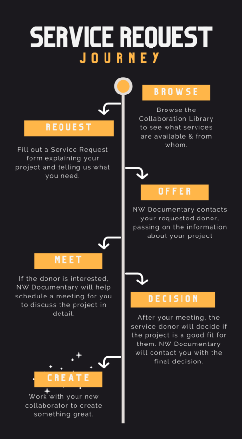 Service Request Process Infographic